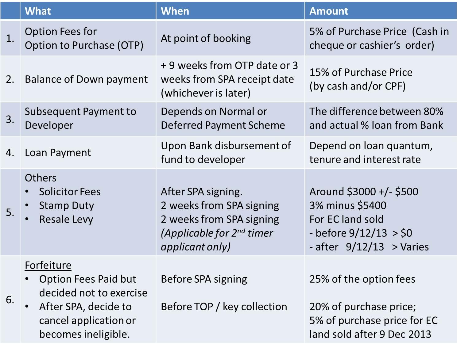 EC Payment Schedule